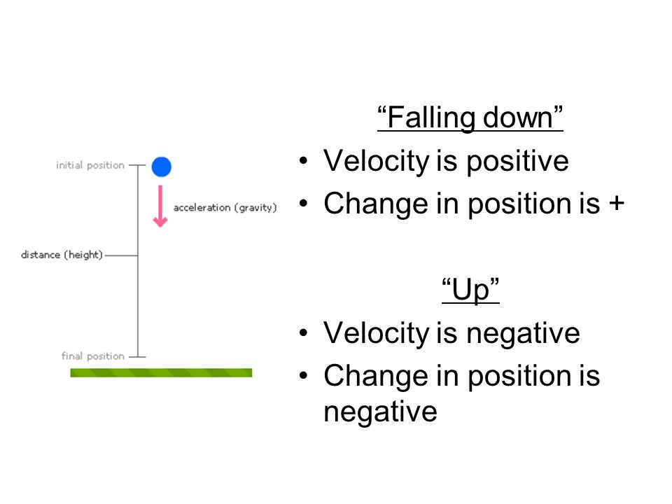 """Falling down"" Velocity is positive Change in position is + ""Up"" Velocity is negative Change in position is negative"
