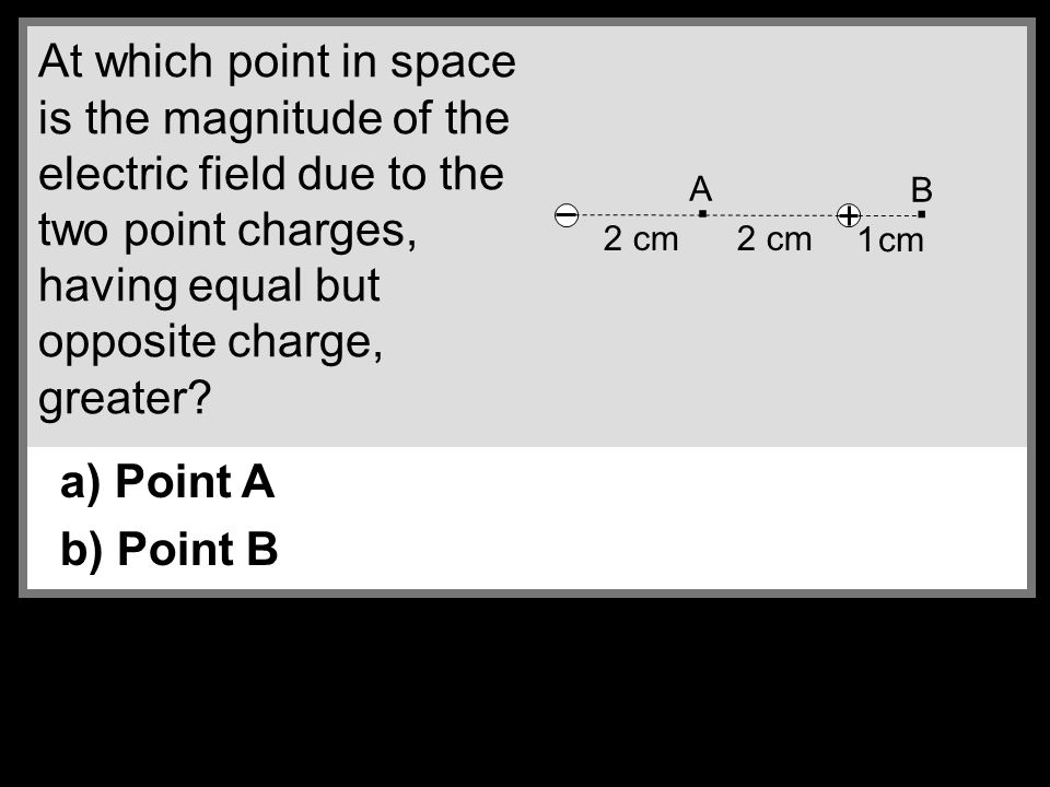 At which point in space is the magnitude of the electric field due to the two point charges, having equal but opposite charge, greater.