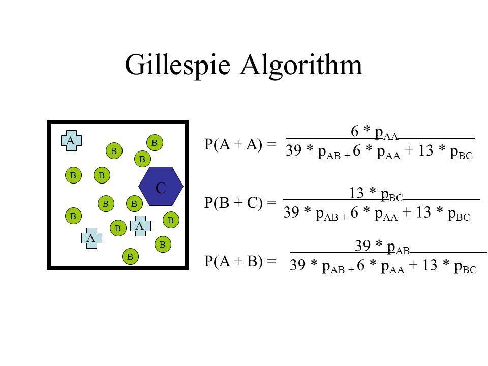 Gillespie Algorithm A A A B B B B B B B B B B B B C P(A + A) = P(B + C) = P(A + B) = 6 * p AA 39 * p AB + 6 * p AA + 13 * p BC 13 * p BC 39 * p AB + 6 * p AA + 13 * p BC 39 * p AB 39 * p AB + 6 * p AA + 13 * p BC