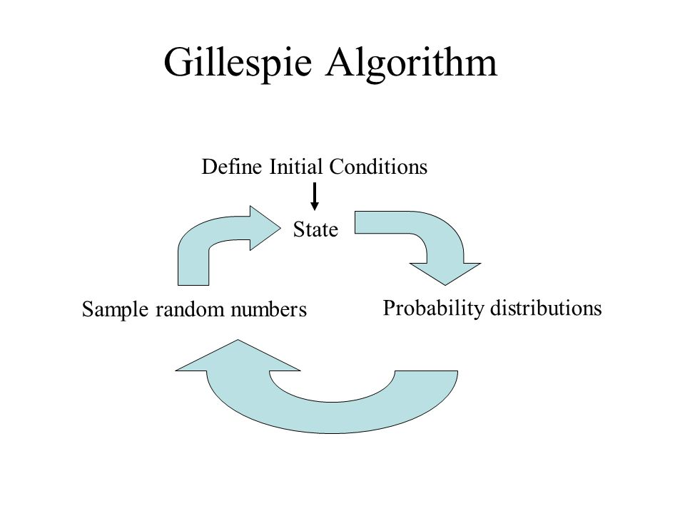 Gillespie Algorithm Define Initial Conditions State Probability distributions Sample random numbers
