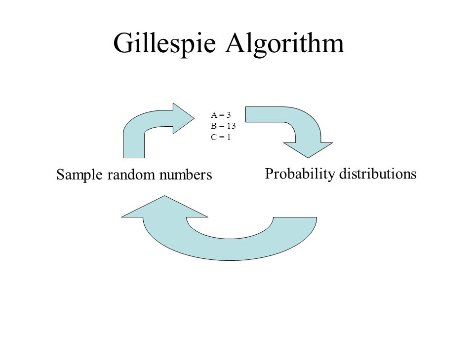 Gillespie Algorithm A = 3 B = 13 C = 1 Probability distributions Sample random numbers