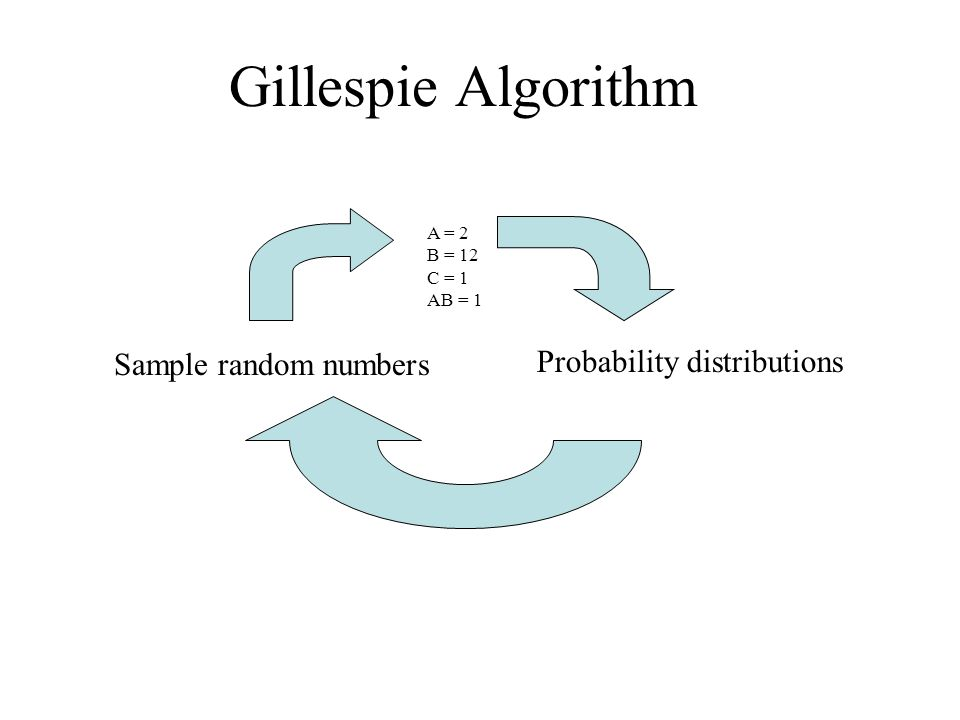 Gillespie Algorithm A = 2 B = 12 C = 1 AB = 1 Probability distributions Sample random numbers