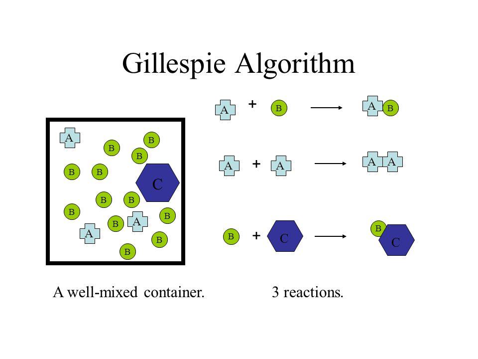 Gillespie Algorithm A B A A A B B B B B B B B B B B B C C A + + A B + AA A B C A well-mixed container. 3 reactions. B