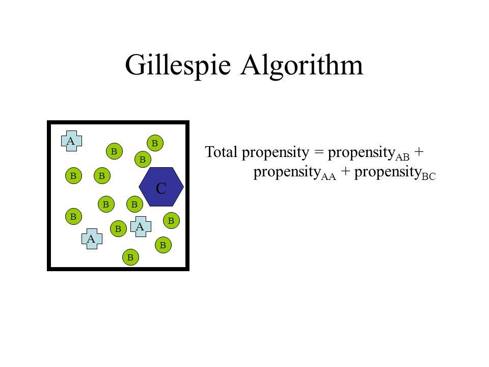 Gillespie Algorithm A A A B B B B B B B B B B B B C Total propensity = propensity AB + propensity AA + propensity BC