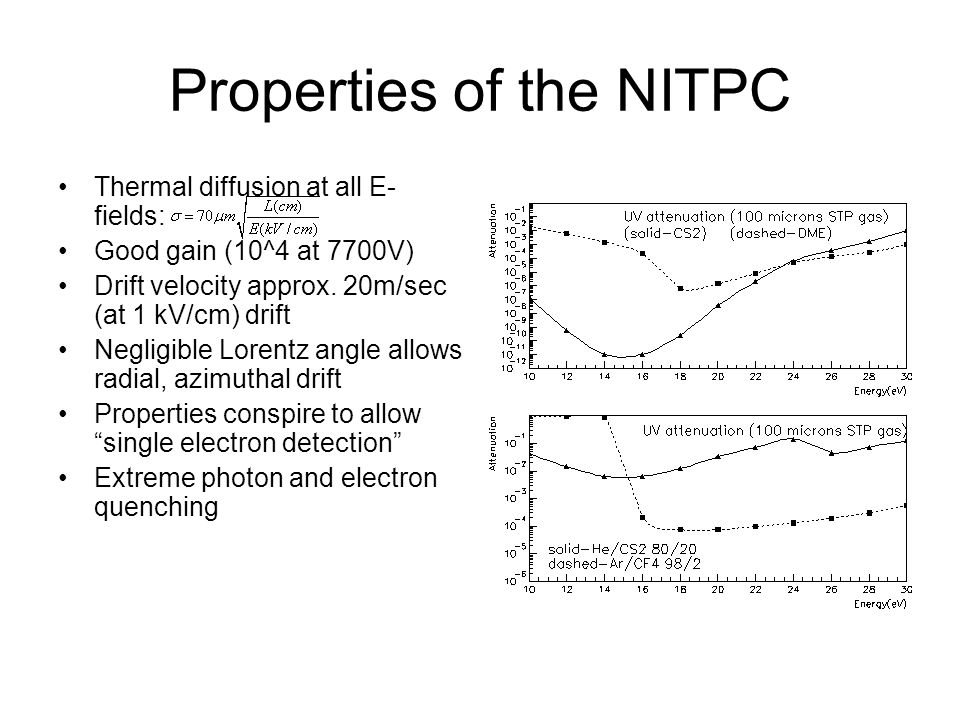 Properties of the NITPC Thermal diffusion at all E- fields: Good gain (10^4 at 7700V) Drift velocity approx.