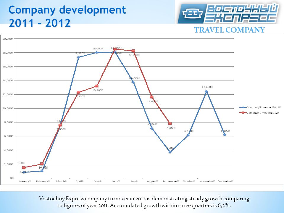 Company development 2011 - 2012 Vostochny Express company turnover in 2012 is demonstrating steady growth comparing to figures of year 2011.