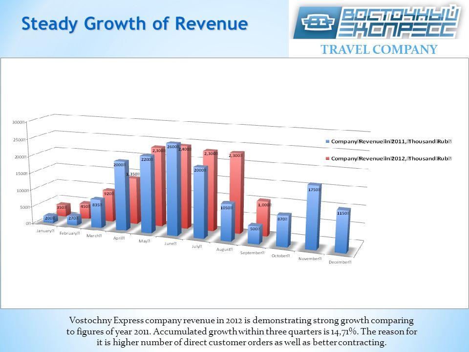 TRAVEL COMPANY Vostochny Express company revenue in 2012 is demonstrating strong growth comparing to figures of year 2011. Accumulated growth within t