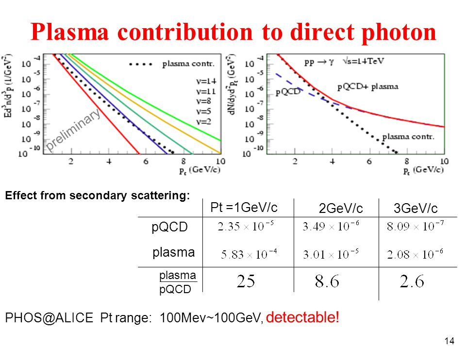 14 Plasma contribution to direct photon Effect from secondary scattering: PHOS@ALICE Pt range: 100Mev~100GeV, detectable.