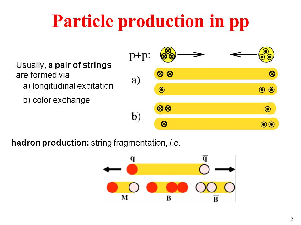 3 Particle production in pp Usually, a pair of strings are formed via a) longitudinal excitation b) color exchange hadron production: string fragmentation, i.e.