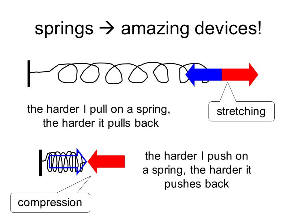 Mass hanging from a spring a mass hanging from a spring also executes harmonic motion up and down. to understand this motion we have to first understa