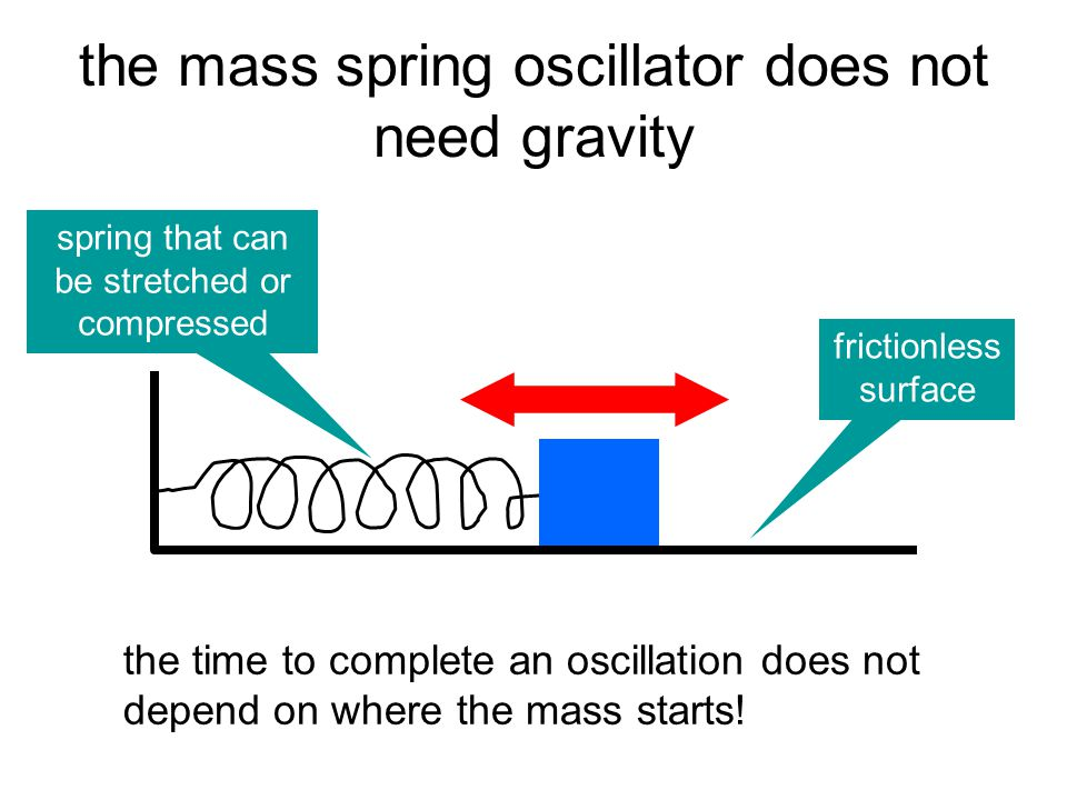 the mass/spring oscillator as the mass falls down it stretches the spring, which makes the spring force bigger, thus slowing the mass down after the m