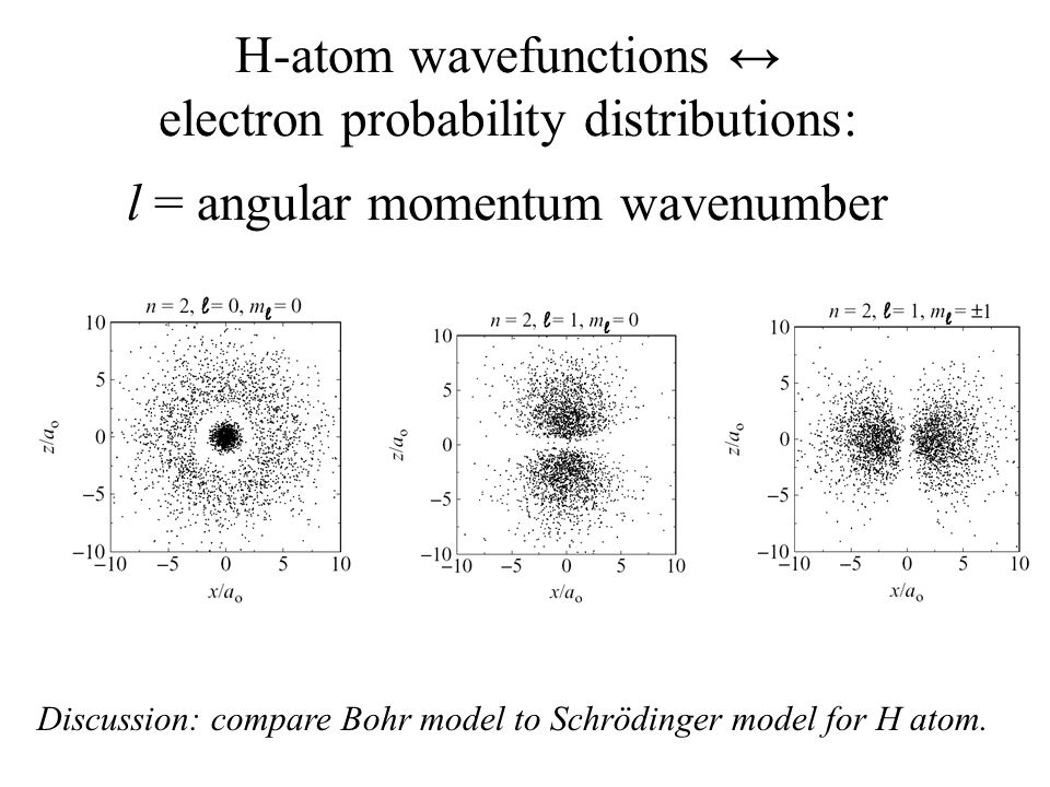 H-atom wavefunctions ↔ electron probability distributions: l = angular momentum wavenumber Discussion: compare Bohr model to Schrödinger model for H atom.