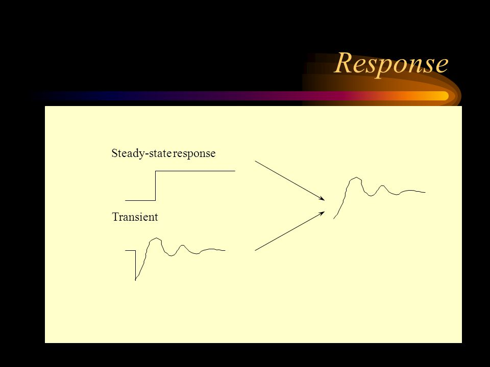 Response Steady-state response Figure 7 Transient