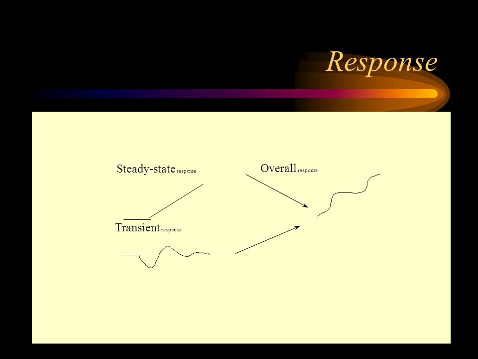 Response Steady-state response Overall response Figure 8 Transient response