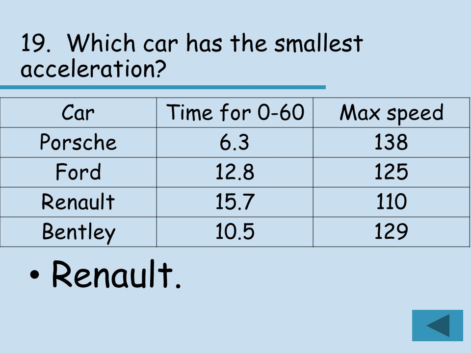 19. Which car has the smallest acceleration. Renault.