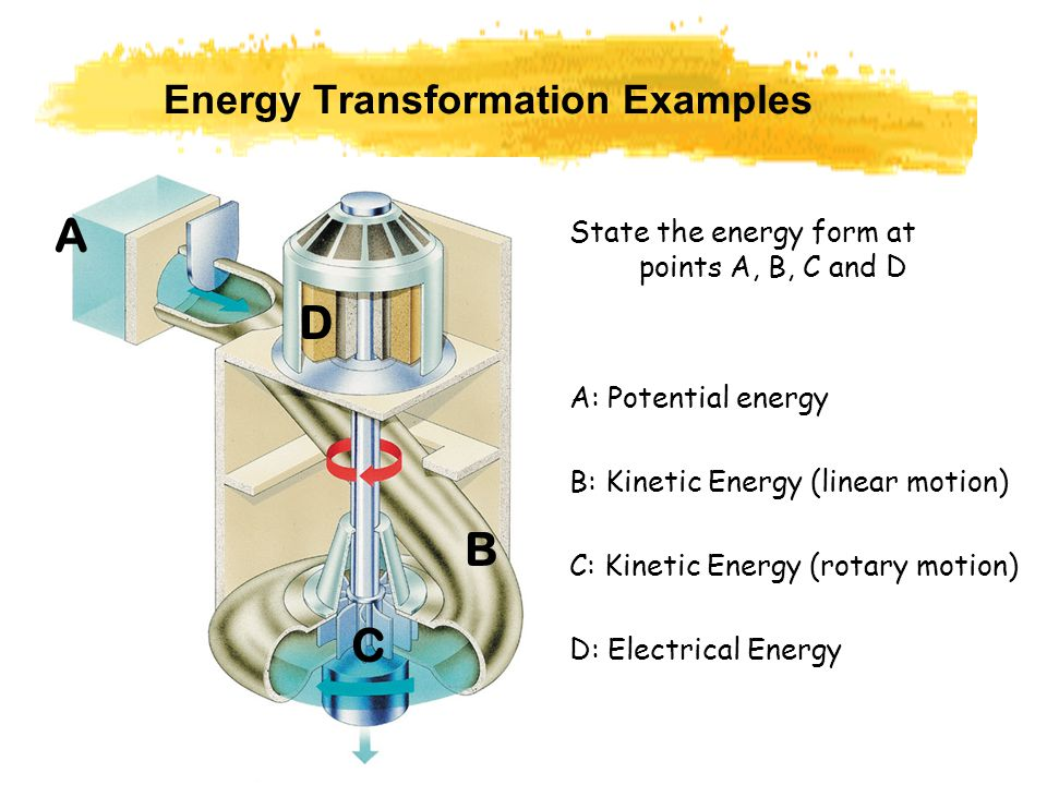 Energy Transformation Examples State the energy form at points A, B, C and D A B C D A: Potential energy B: Kinetic Energy (linear motion) C: Kinetic Energy (rotary motion) D: Electrical Energy