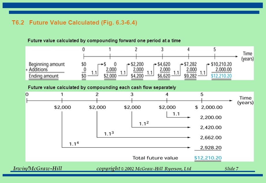 Irwin/McGraw-Hillcopyright © 2002 McGraw-Hill Ryerson, Ltd Slide 7 T6.2 Future Value Calculated (Fig. 6.3-6.4) Future value calculated by compounding
