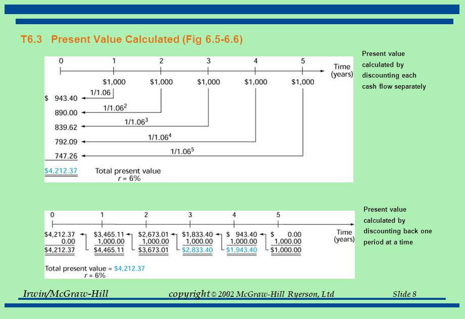 Irwin/McGraw-Hillcopyright © 2002 McGraw-Hill Ryerson, Ltd Slide 19 T6.7 Chapter 6 Quick Quiz -- Part 2 of 5 Example 2: Finding C Previously we determined that a 21-year old could accumulate $1 million by age 65 by investing $15,091 today and letting it earn interest (at 10%compounded annually) for 44 years.