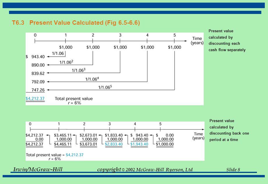 Irwin/McGraw-Hillcopyright © 2002 McGraw-Hill Ryerson, Ltd Slide 39 T6.18 Solution to Problem 6.11 Congratulations.
