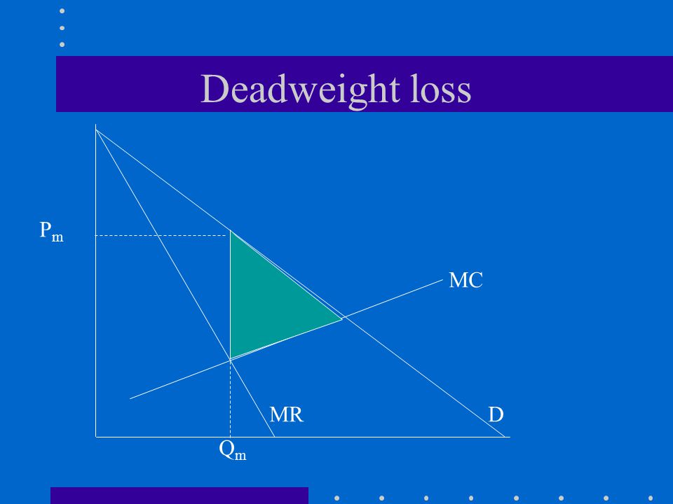 Deadweight loss DMR MC QmQm PmPm