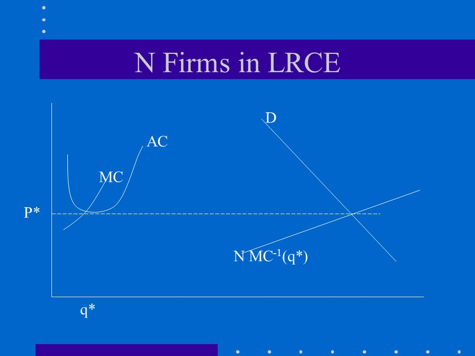N Firms in LRCE D N MC -1 (q*) P* q* MC AC