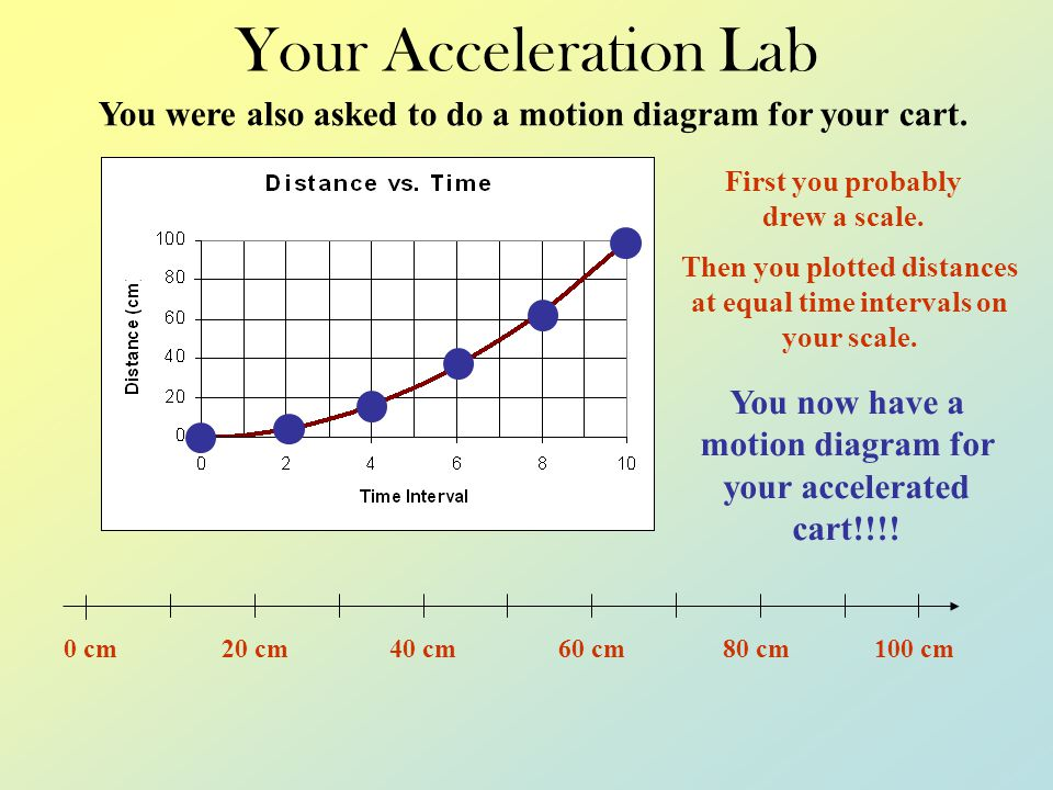 Your Acceleration Lab In your lab you allowed your cart to accelerate uniformly from rest and compared the distance it travelled with time. When you g