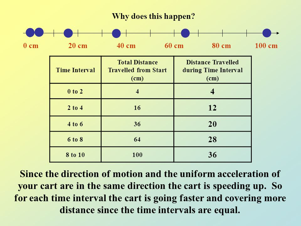 Your graph and your motion diagram showed the same relationship between distance and time. Both showed that as your time increased the distance travel