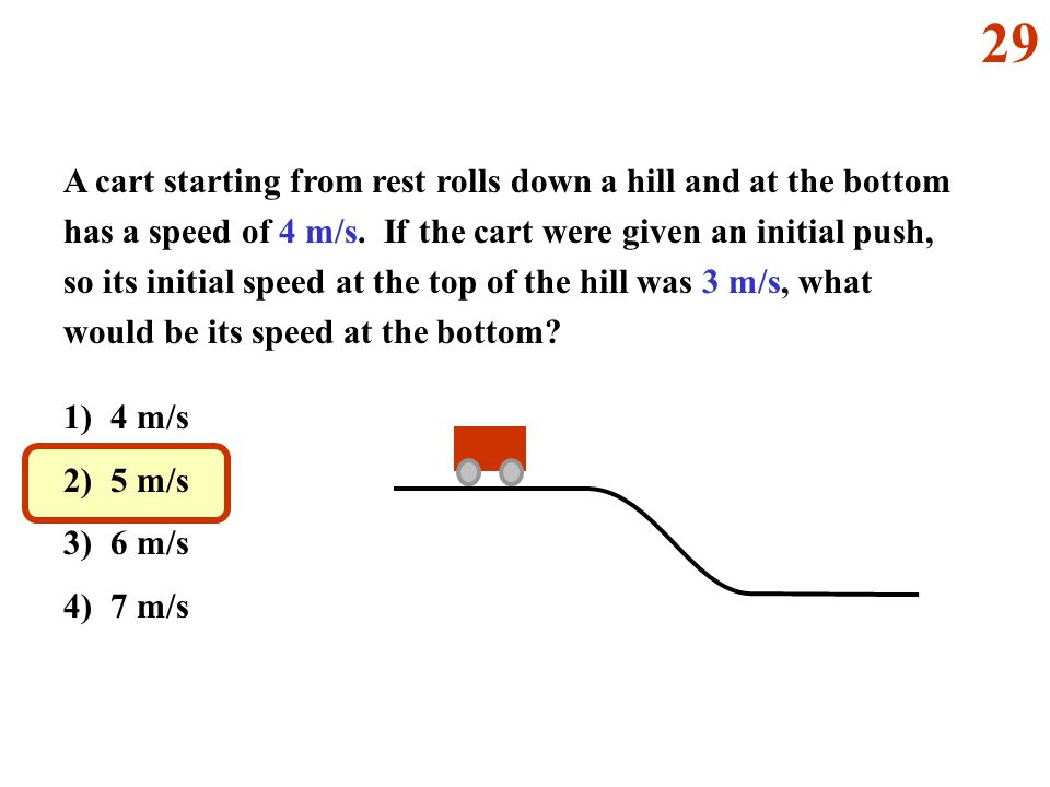 A cart starting from rest rolls down a hill and at the bottom has a speed of 4 m/s.