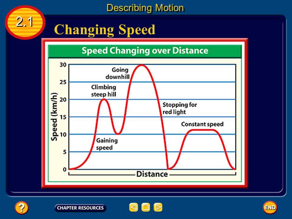 Changing Speed 2.1 Describing Motion