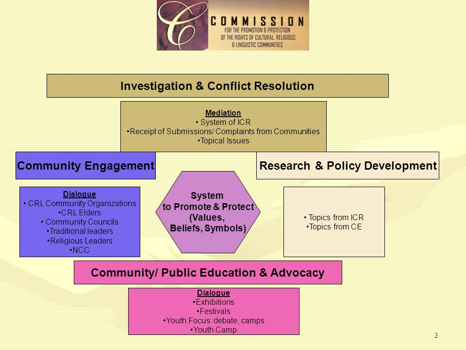 3 Investigation & Conflict Resolution Mediation System of ICR Receipt of Submissions/ Complaints from Communities Topical Issues Community EngagementResearch & Policy Development Dialogue CRL Community Organizations CRL Elders Community Councils Traditional leaders Religious Leaders NCC System to Promote & Protect (Values, Beliefs, Symbols) Topics from ICR Topics from CE Community/ Public Education & Advocacy Dialogue Exhibitions Festivals Youth Focus: debate, camps Youth Camp