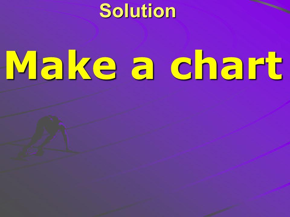 Solution Make a chart