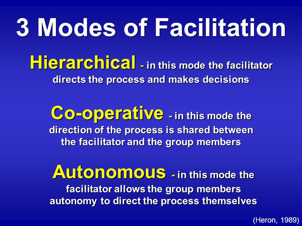Hierarchical - in this mode the facilitator directs the process and makes decisions Co-operative - in this mode the direction of the process is shared between the facilitator and the group members Autonomous - in this mode the facilitator allows the group members autonomy to direct the process themselves 3 Modes of Facilitation (Heron, 1989)