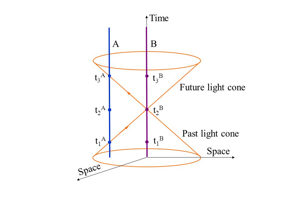 Past light cone Future light cone Time Space t3At3A A t2At2A t1At1A B t3Bt3B t2Bt2B t1Bt1B