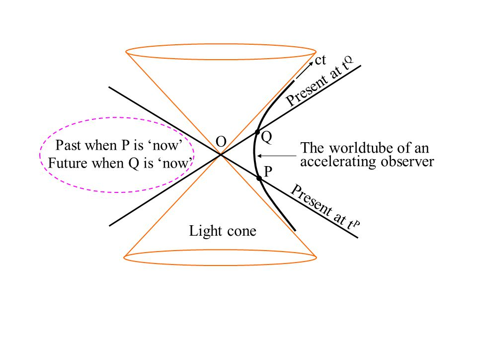 The worldtube of an accelerating observer Present at t Q Present at t P P Q Light cone Past when P is 'now' Future when Q is 'now' ct O