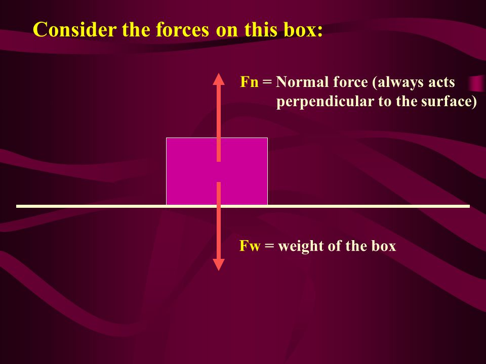 Consider the forces on this box: Fw = weight of the box Fn = Normal force (always acts perpendicular to the surface)