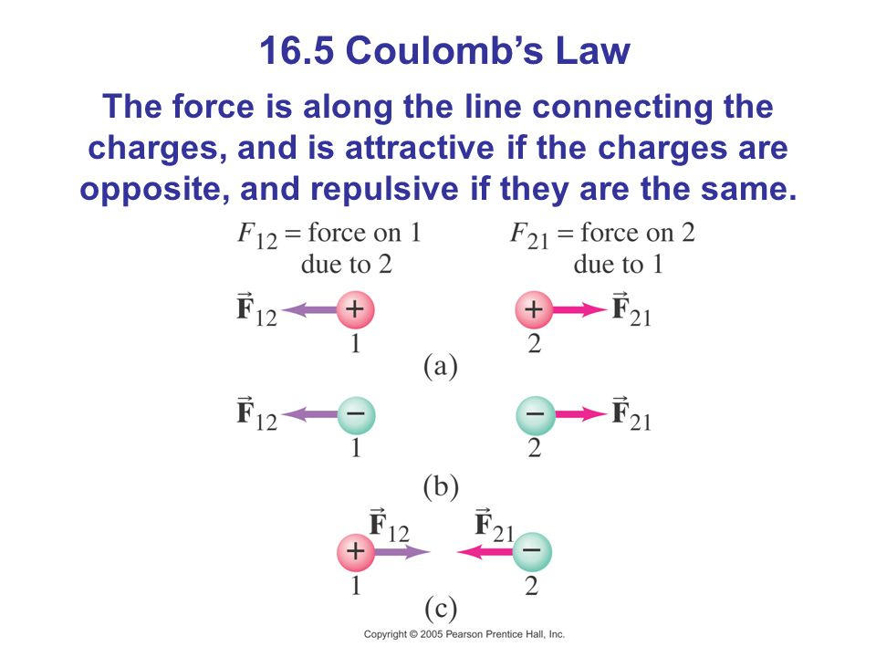 16.5 Coulomb's Law The force is along the line connecting the charges, and is attractive if the charges are opposite, and repulsive if they are the same.