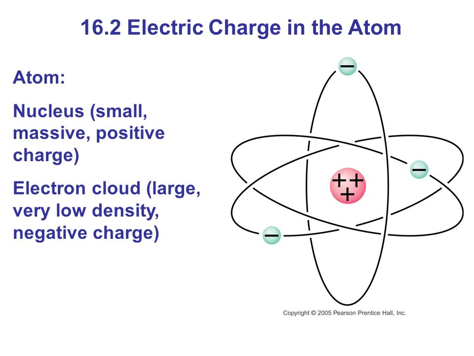 16.2 Electric Charge in the Atom Atom: Nucleus (small, massive, positive charge) Electron cloud (large, very low density, negative charge)