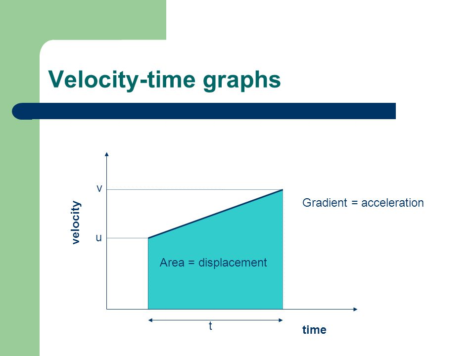 Velocity-time graphs time velocity t u v Gradient = acceleration Area = displacement