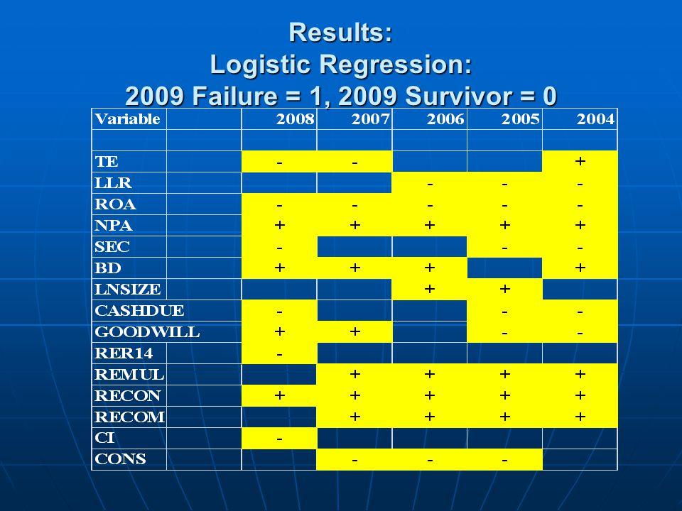 Results: Logistic Regression: 2009 Failure = 1, 2009 Survivor = 0