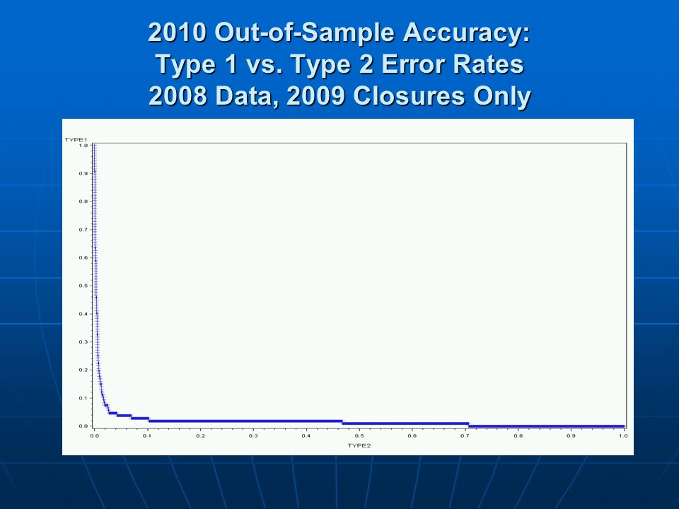 2010 Out-of-Sample Accuracy: Type 1 vs. Type 2 Error Rates 2008 Data, 2009 Closures Only