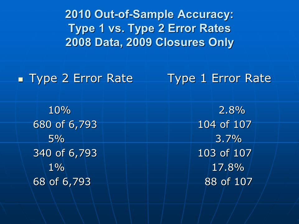Type 2 Error RateType 1 Error Rate Type 2 Error RateType 1 Error Rate 10% 2.8% 680 of 6,793104 of 107 5% 3.7% 340 of 6,793103 of 107 1% 17.8% 68 of 6,793 88 of 107
