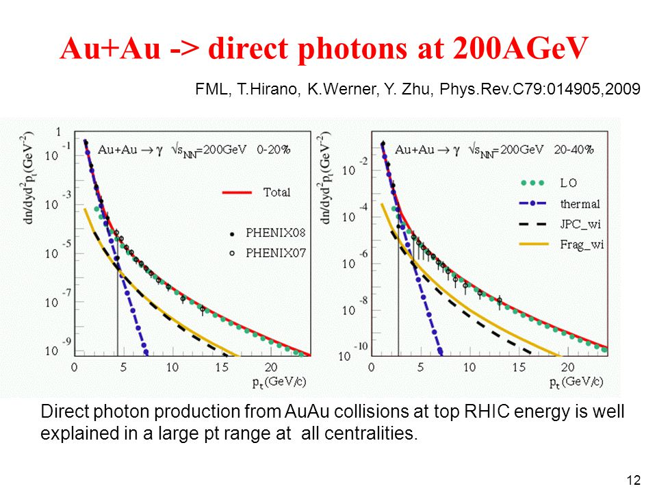 12 Au+Au -> direct photons at 200AGeV Direct photon production from AuAu collisions at top RHIC energy is well explained in a large pt range at all centralities.