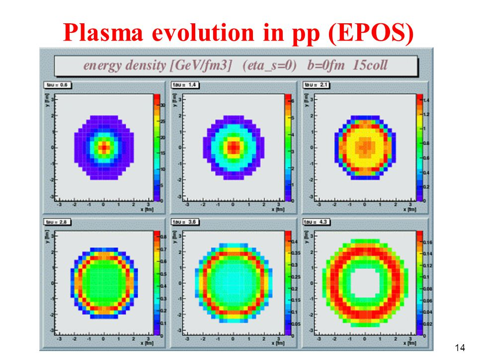 14 Plasma evolution in pp (EPOS)