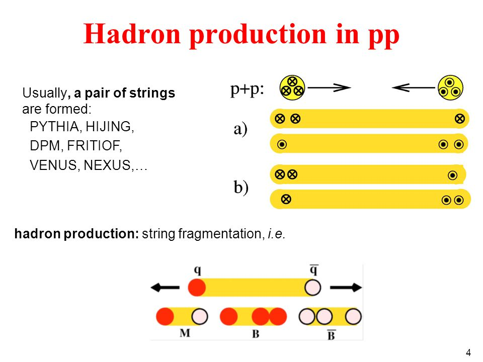 4 Hadron production in pp Usually, a pair of strings are formed: PYTHIA, HIJING, DPM, FRITIOF, VENUS, NEXUS,… hadron production: string fragmentation, i.e.