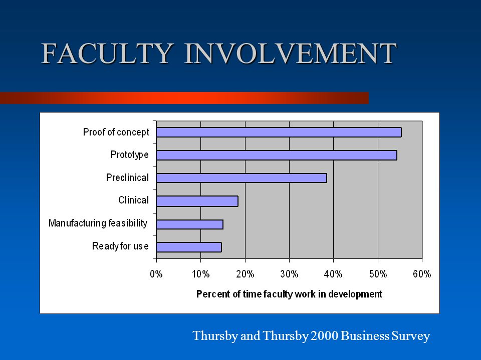 FACULTY INVOLVEMENT Thursby and Thursby 2000 Business Survey