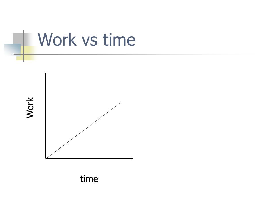 Work vs time Work time
