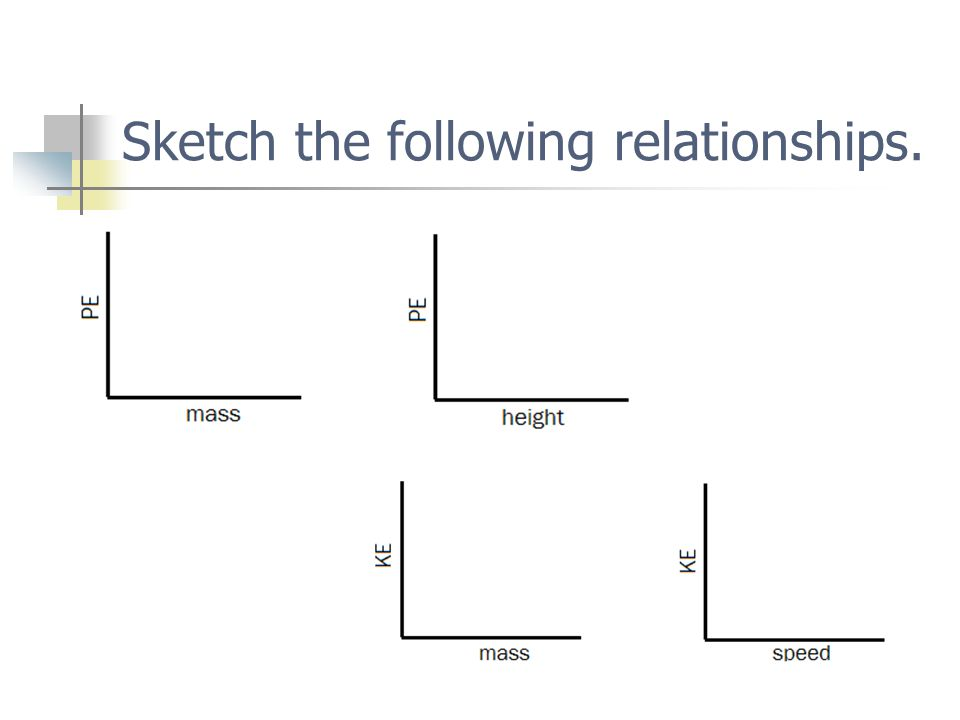 Sketch the following relationships.
