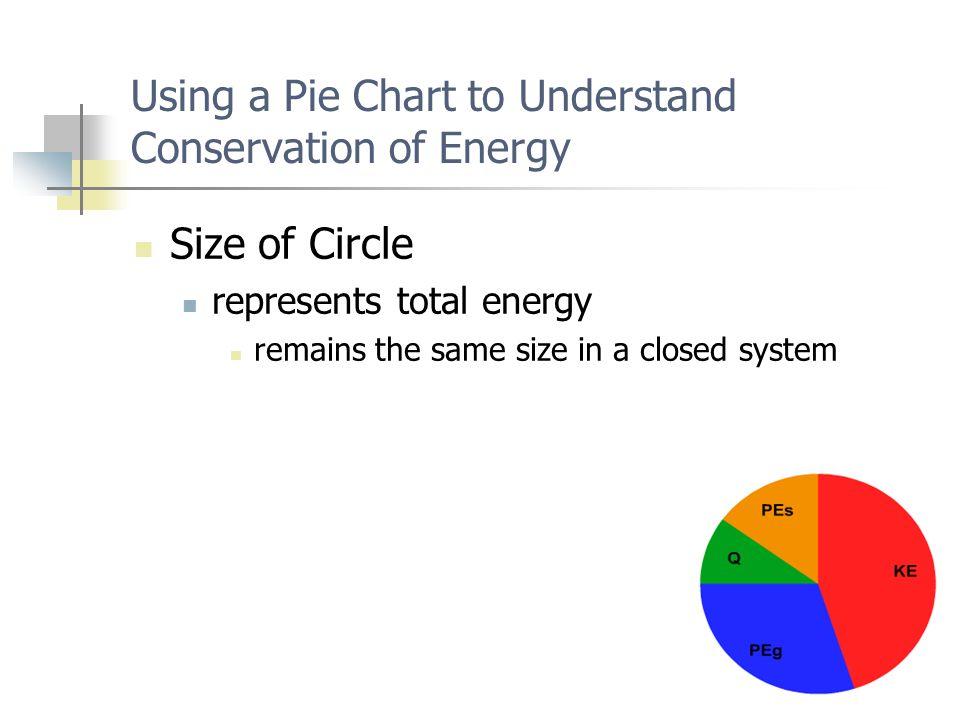 Using a Pie Chart to Understand Conservation of Energy Size of Circle represents total energy remains the same size in a closed system