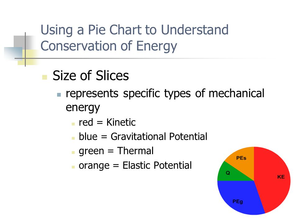 Using a Pie Chart to Understand Conservation of Energy Size of Slices represents specific types of mechanical energy red = Kinetic blue = Gravitational Potential green = Thermal orange = Elastic Potential
