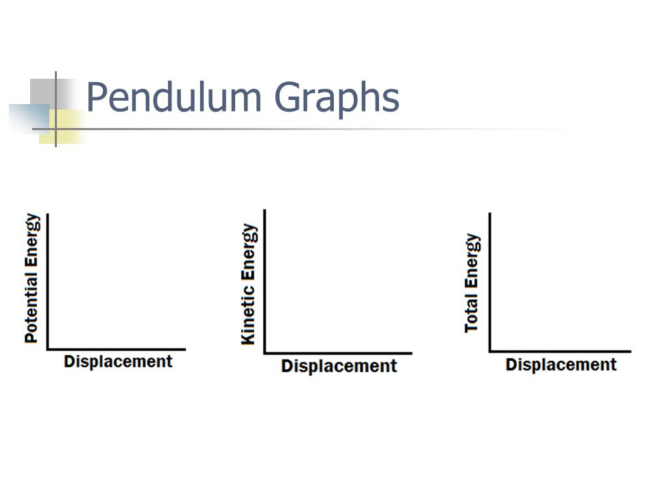 Pendulum Graphs